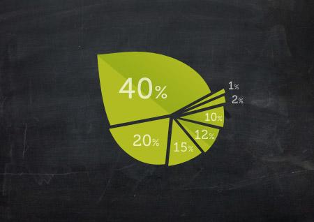 Grafiek inkomsten - EVA vzw