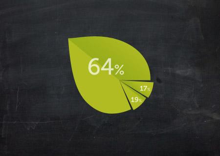 Grafiek uitgaven - EVA vzw